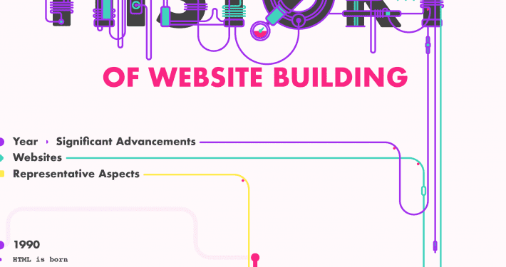 The-Short-History-of-Website-Building